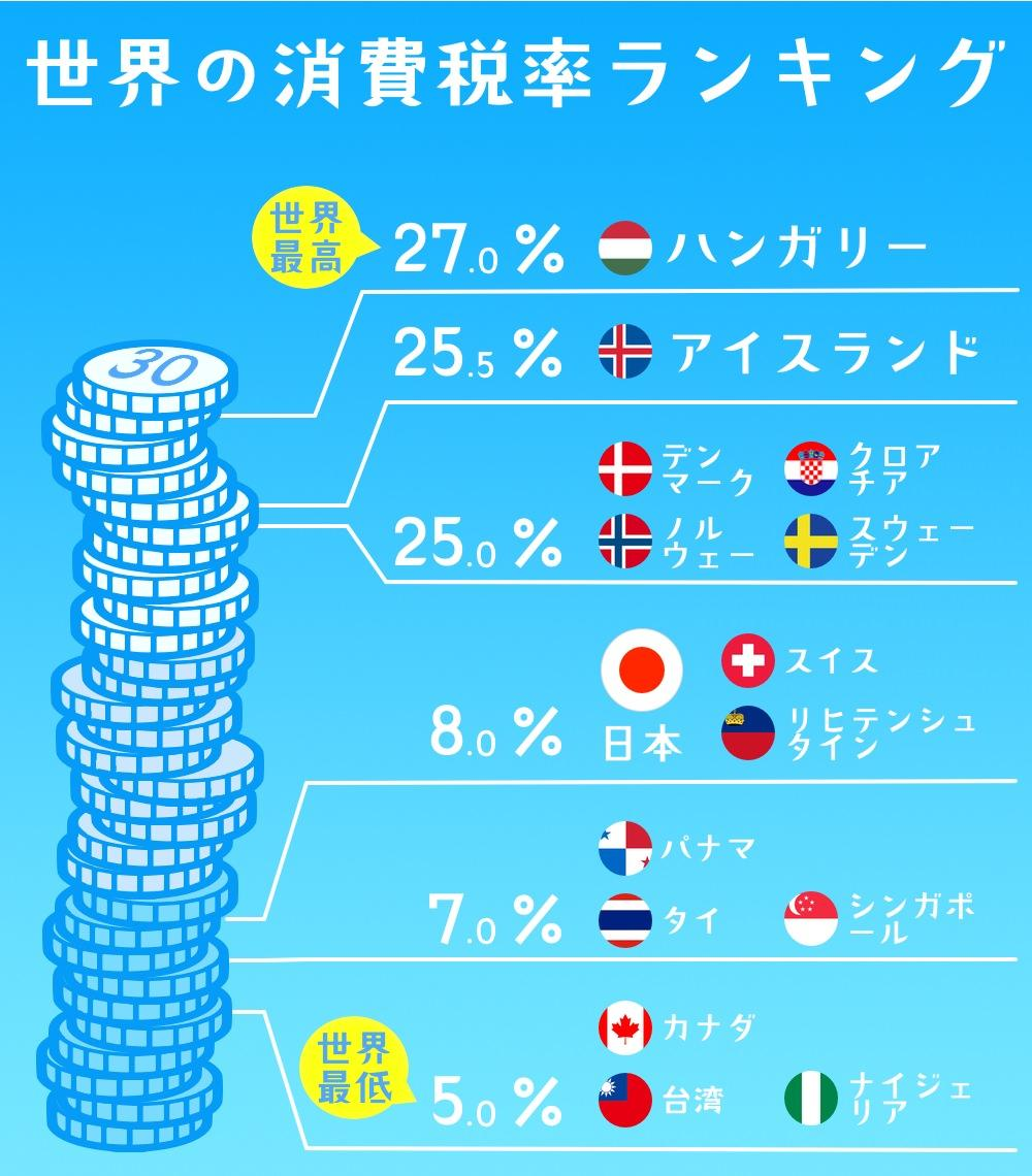 日本の消費税は意外と安い?世界の消費税ランキングベスト10 | Web ...